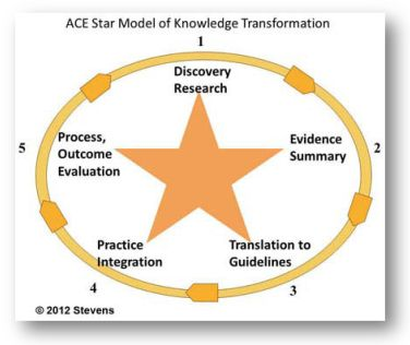 ace-star-model-of-knowledge-transformation